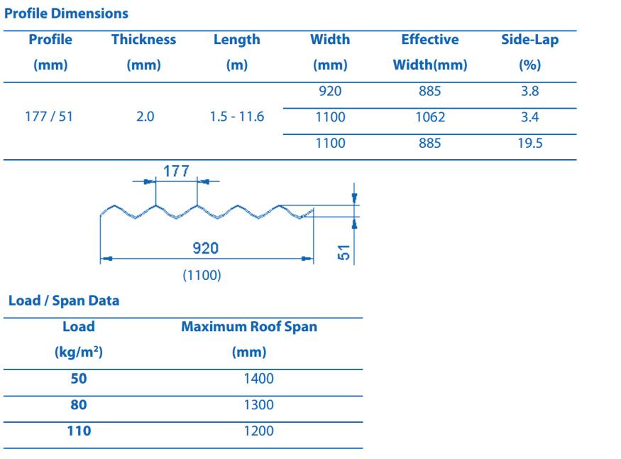 Unitrex® Suntop corrugated polycarbonate sheet Spec Chart